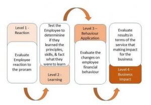 riset survey keuangan karyawan