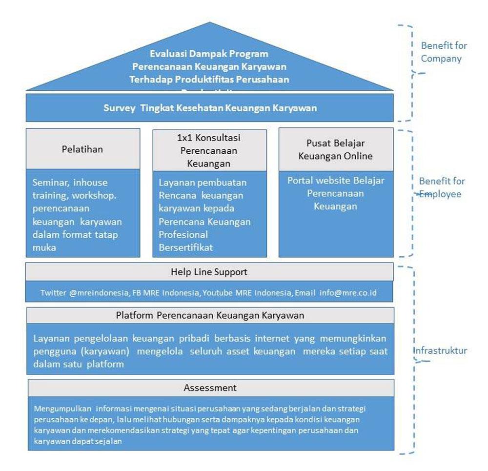 program perencanaan keuangan karyawan